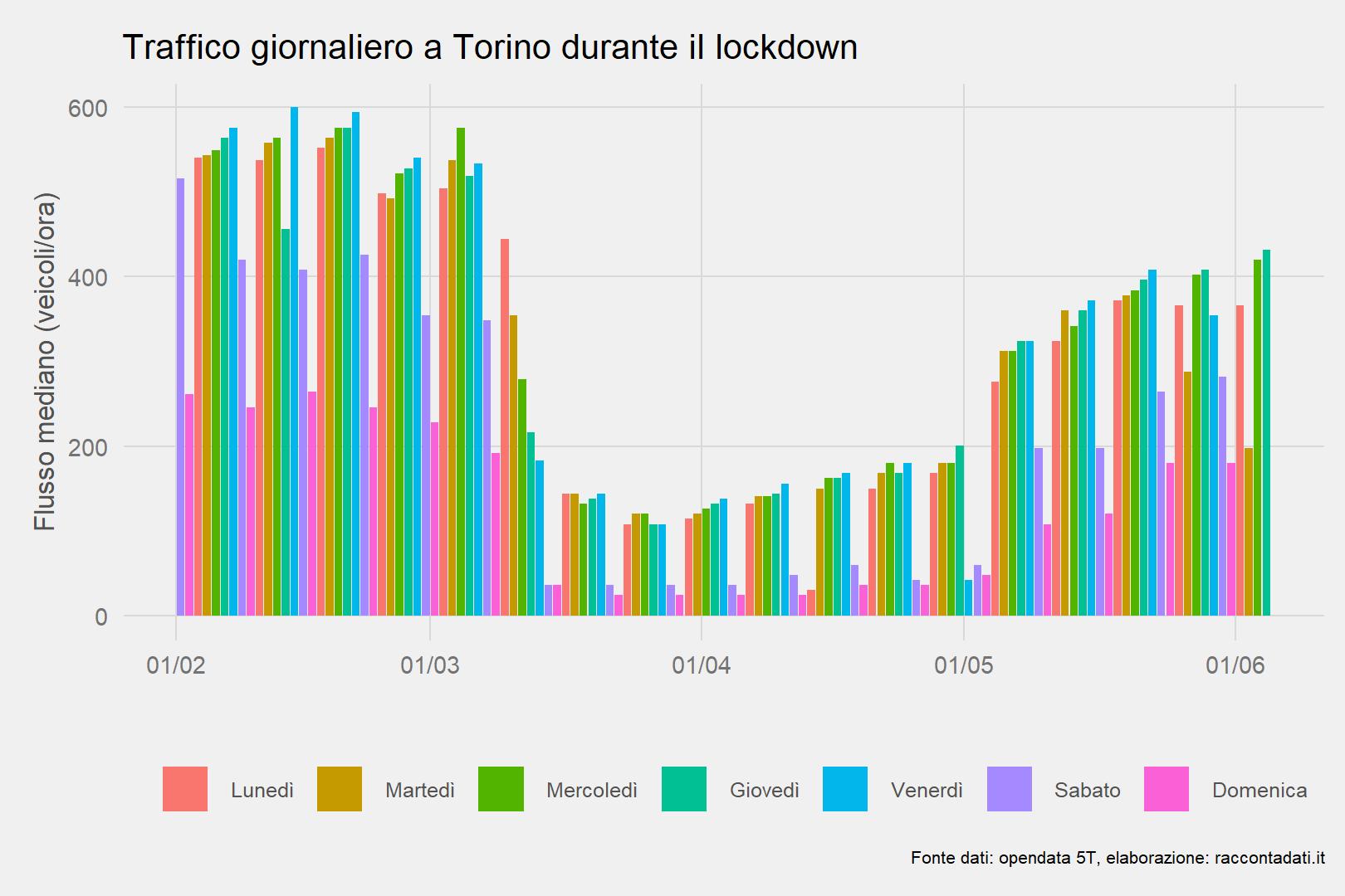 Traffico giornaliero a Torino durante il lockdown